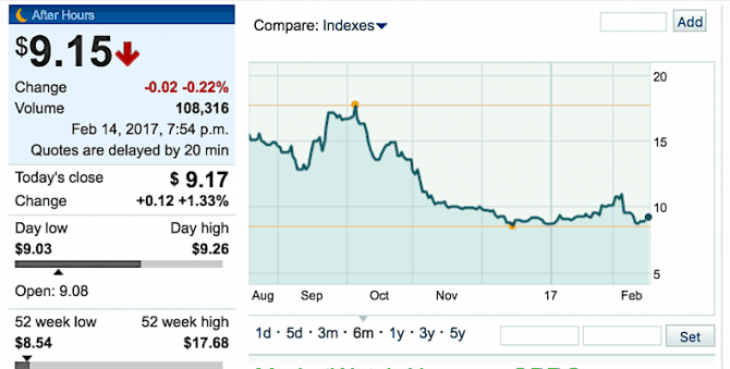 GoPro Stock Price Hitting Rock Bottom