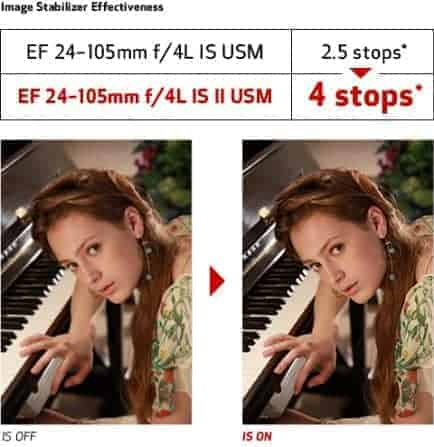 EF 24–105mm f/4L IS II USM Image Stabilizer System