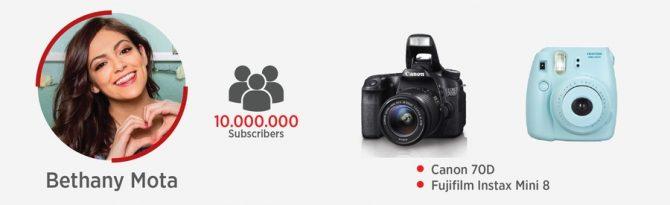 Youtuber Mota using Canon EOS DSLR for Vlogging